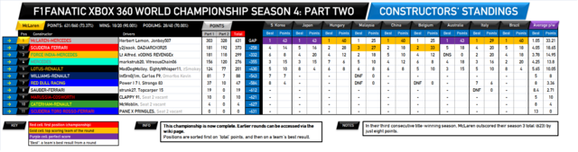 File:F1Fanatic S4 final team standings-2.png