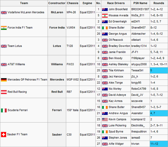 File:F1S2R13Entry List.png