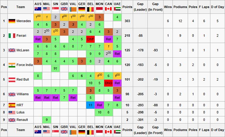 F1F WSS1 Constructors ChampionshipLAST