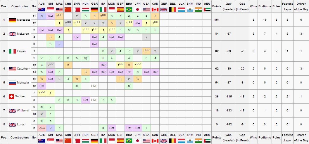 F1S3R14Constructors Championship