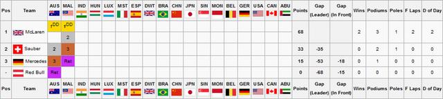 File:F2S1R2Constructors Championship.png