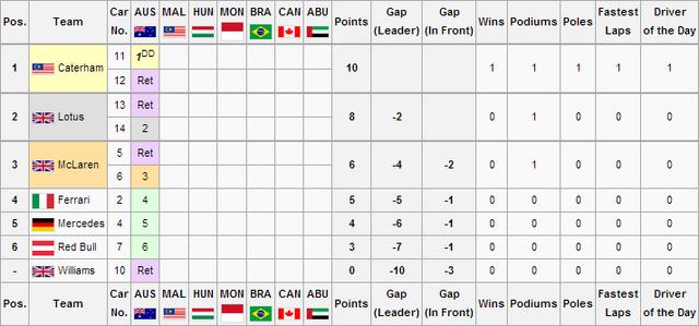 File:F1WS3R1V2Constructors Championship.png