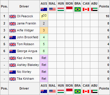 File:F1WS3R1Drivers Championship.png