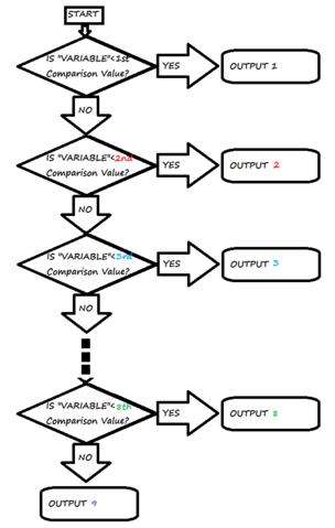 File:IF Statement Flowchart.png