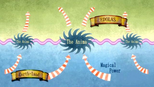 File:Anima scheme.jpg