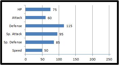 Base stats floatech