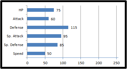 File:Base stats floatech.png
