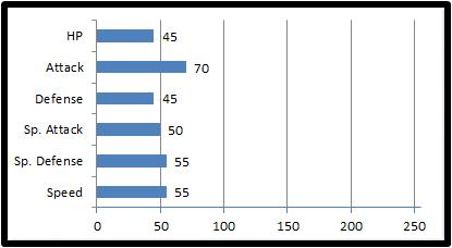 Base stats maytoom