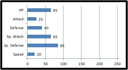 File:Base stats liteau.png