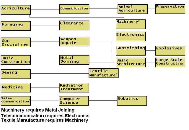 File:Tech tree.png