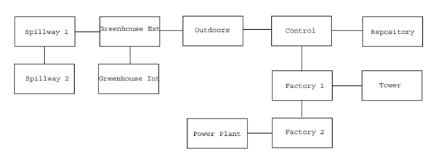 File:VB DD08 map Nursery flowchart.png