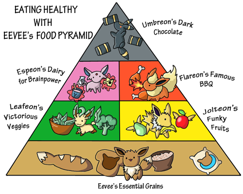 File:Eevee's Food Pyramid.png