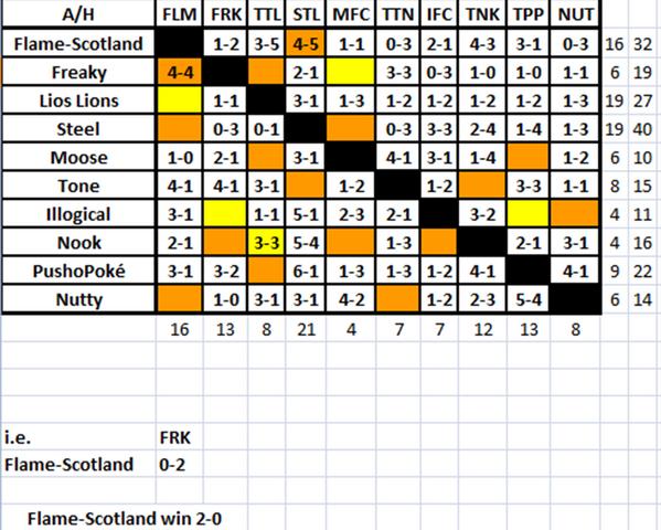 File:FFL Season 1 Fixture Grid.png