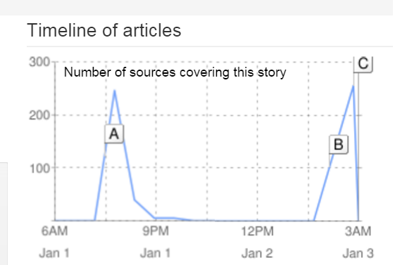 File:55 article timeline.png