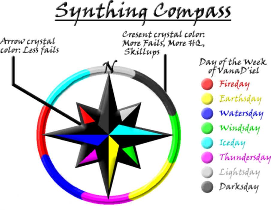 Ffxi Compass Crafting