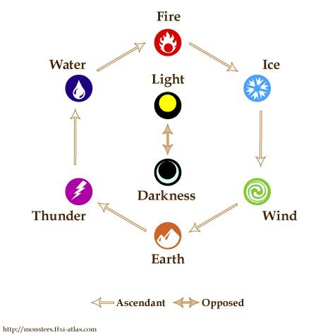 Chart elements