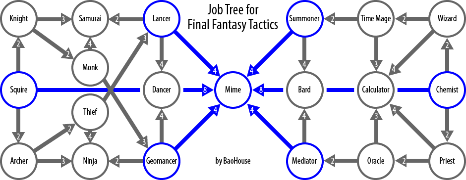 List of Final Fantasy Tactics jobs | Final Fantasy Wiki | Fandom ...