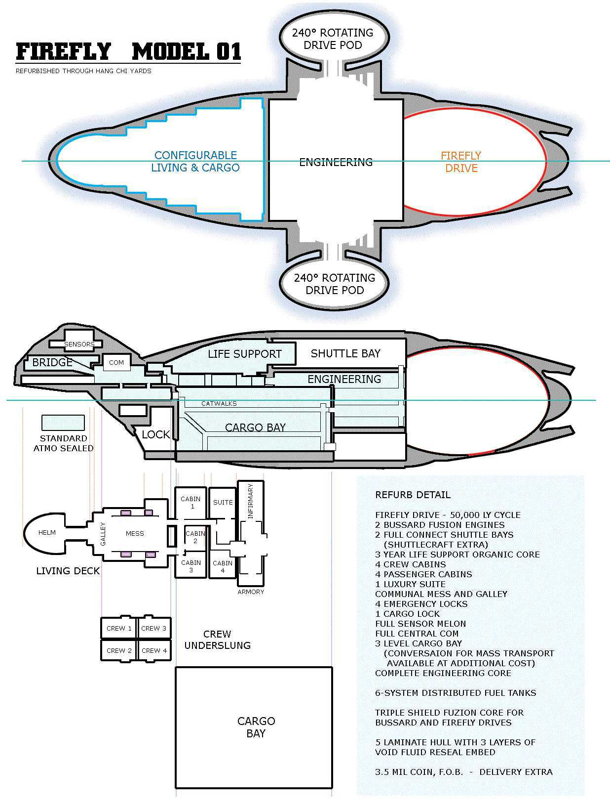 Firefly Class | The Firefly and Serenity Database | FANDOM powered ...