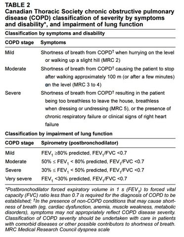 File:COPD severity table.jpg