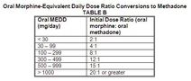 Equinalgesic Potency Conversion Table B