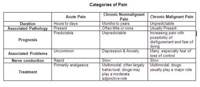 File:Categories of Pain.jpg