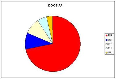 Bot AA DDoS