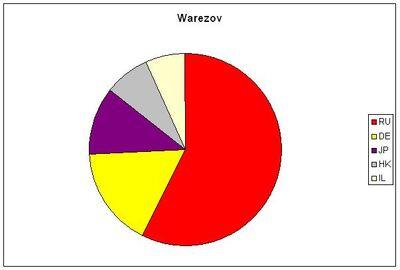 Bot Warezov