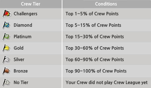 File:Crew tier.jpg
