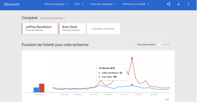 Fichier:Game of Thrones Google Trends Screen Shot.png