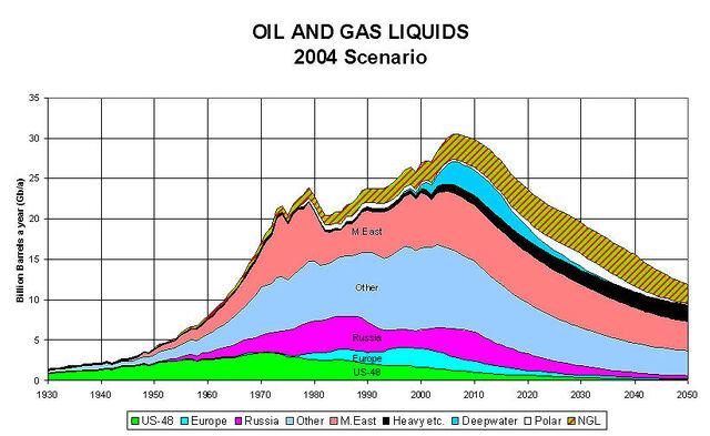 File:Oilproblem 2004Scenariovan deaspoassociation for the study of peak oil-1-.jpg