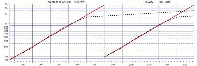 File:Number of articles reg 01-1-2.JPG