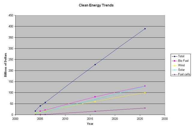 File:Clean Energy Trends.JPG