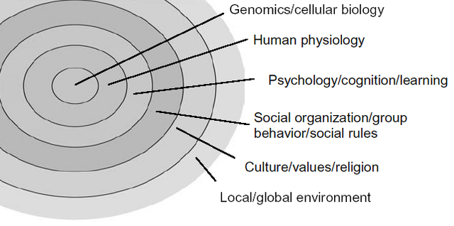 File:Socio-tech.png