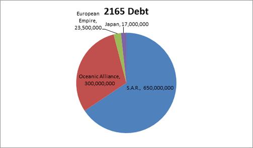 Imperial Debt 2165