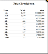 Capture Gaia Runway Prize Breakdown GC