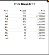 Capture Gaia Runway Prize Breakdown GG