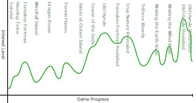 File:Wind waker interest curve.png