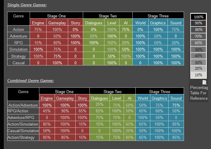 Best Game Design Game Dev Tycoon