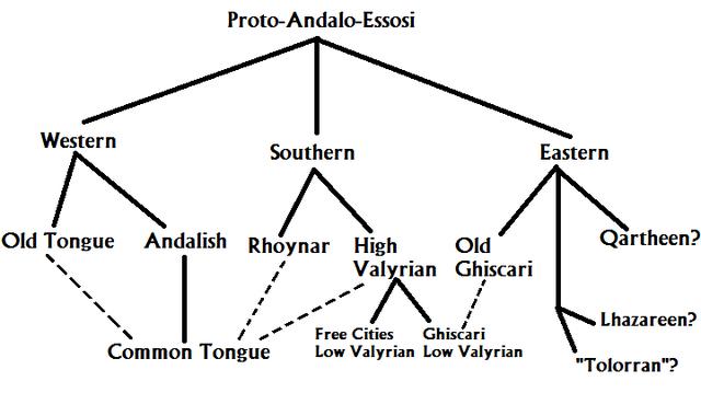 File:Proto Andalo-Essosi.png