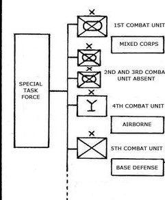 File:Special Task Force Chart.jpg