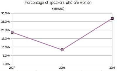 OGLF women graph