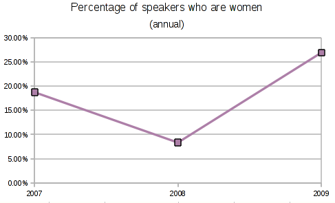 File:OGLF women graph.png