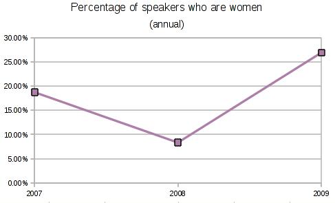 File:OGLF women graph.png