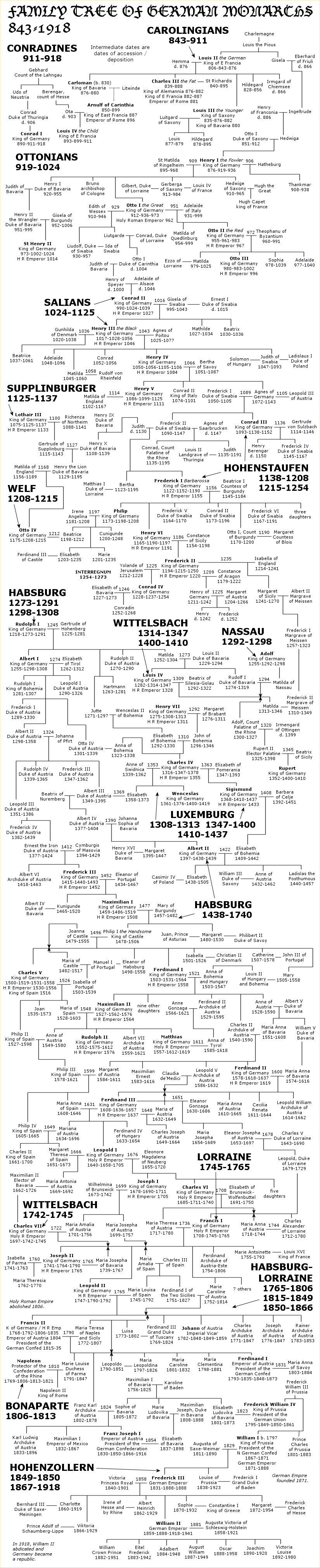 German monarchs family tree