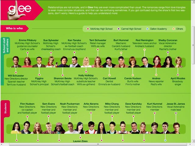 File:Glee relationship chart 1.jpg