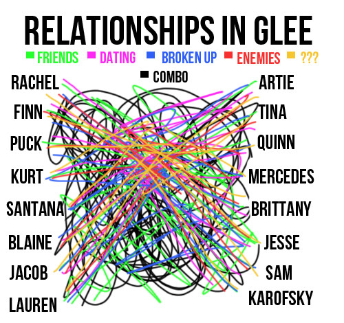 File:Relationships in Glee.png