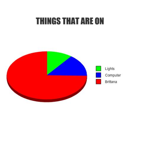 File:Brittana graph.png