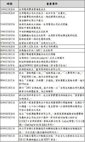 檔案:台視重要事件歷史.JPG