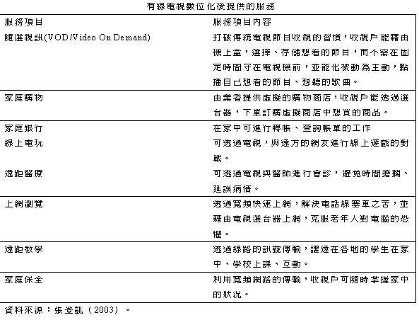 檔案:有線電視數位化提供的服務1.jpg