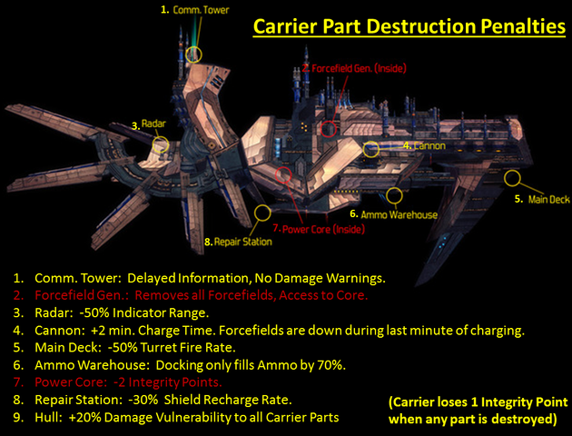 Fichier:Carrier Diagram PNG.png